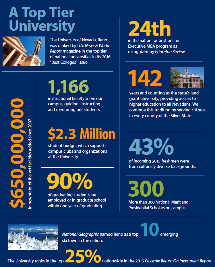 Nevada infographic with the following information: 650 million in new facilities, 1166 faculty 2.3 million student budget 90% of graduates are employed within one year