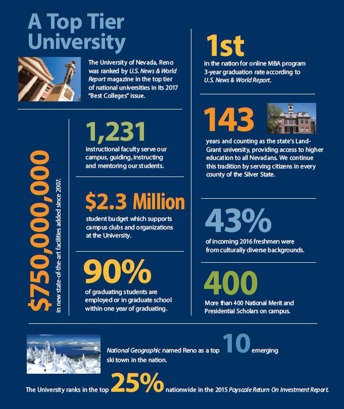 Nevada infographic with information about faculty, budget, and students.