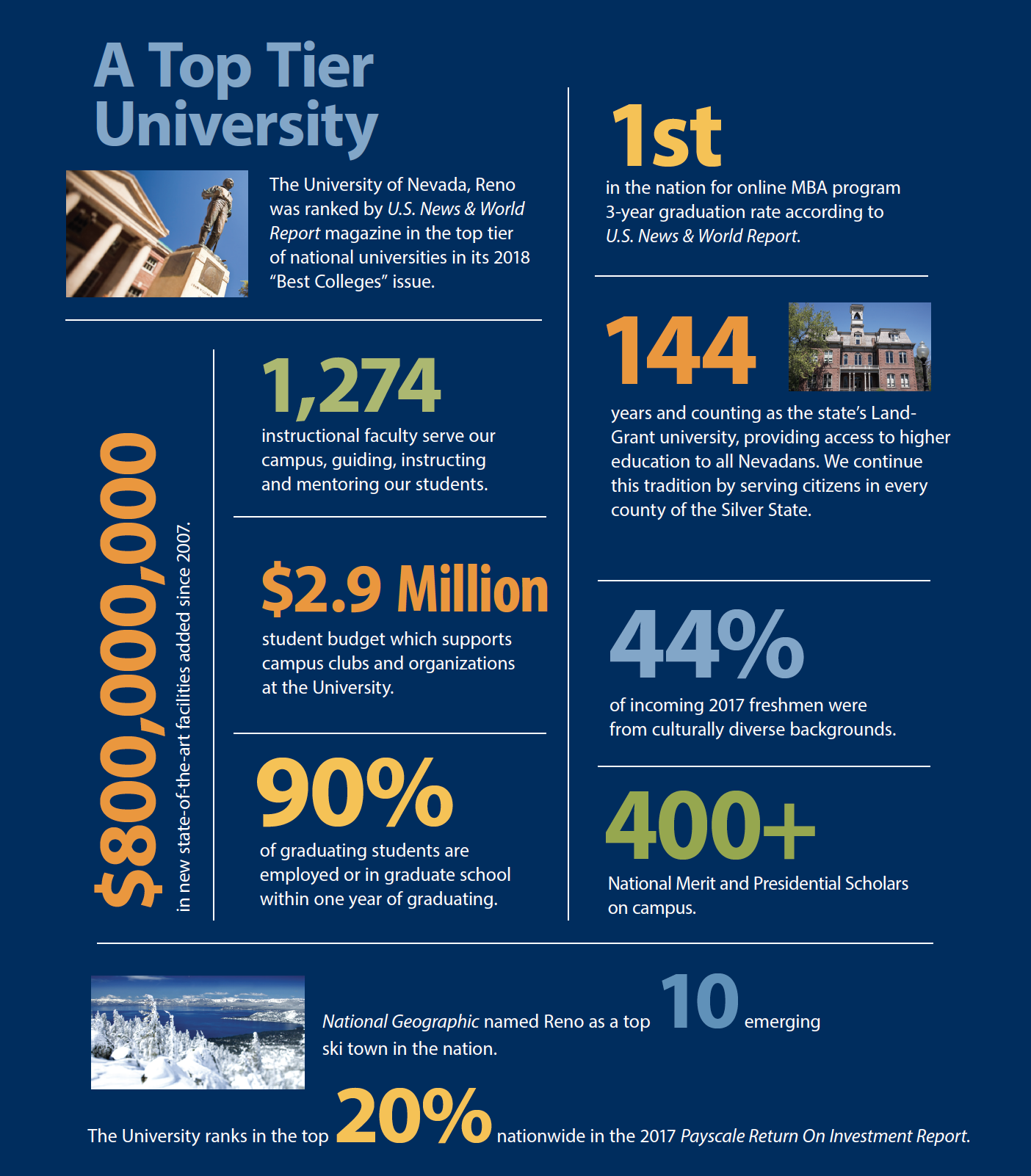 University of Nevada Reno infographic containing budget, student, and school information