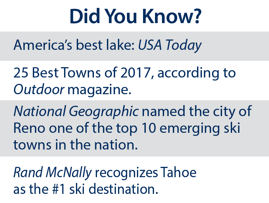 Facts about Tahoe
